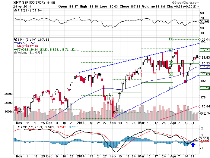 The SPDR S&P 500 (ARCA:SPY) ETF jumped 0.76% over the past week as of Thursday's closing.