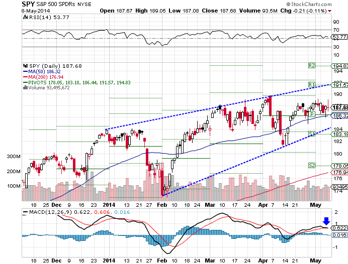 The SPDR S&P 500 (ARCA:SPY) ETF rose 0.45% over the past week, as of Thursday's close.