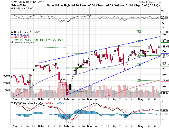 The SPDR S&P 500 (ARCA:SPY) ETF rose 0.79% over the past week, as of Thursday's close.