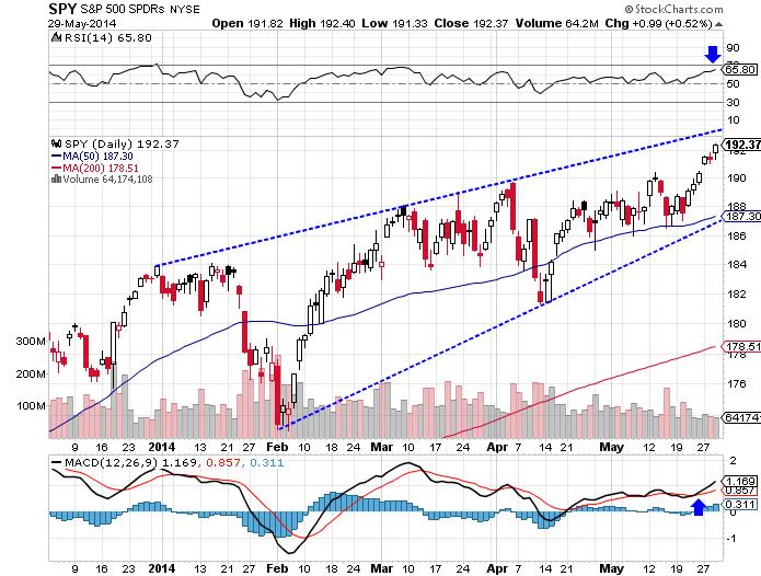 The SPDR S&P 500 (ARCA:SPY) ETF rose 1.06% higher, as of Thursday's close.