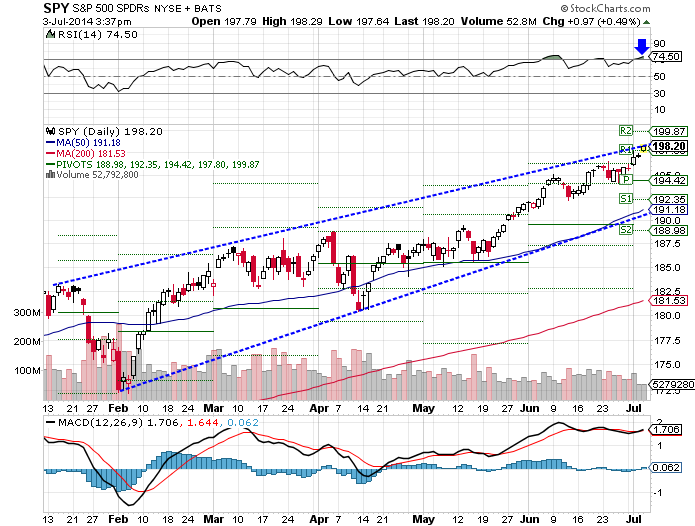 SPY recently rebounded, watch for the SPY breakout, technical analysis