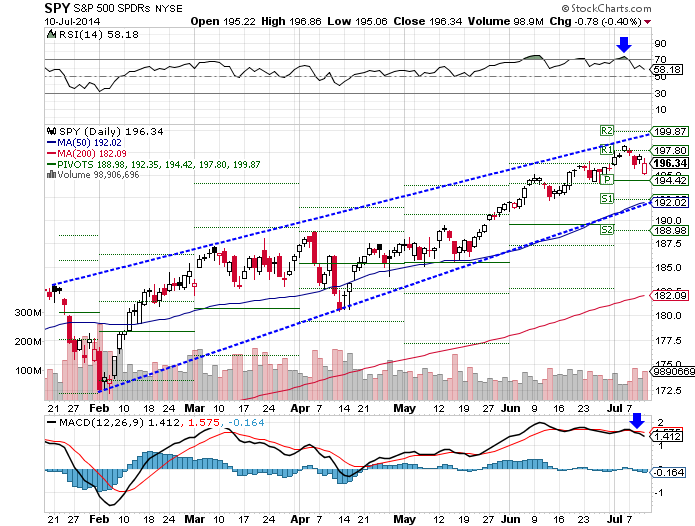 SPY RSI and MACD appear to be neutral