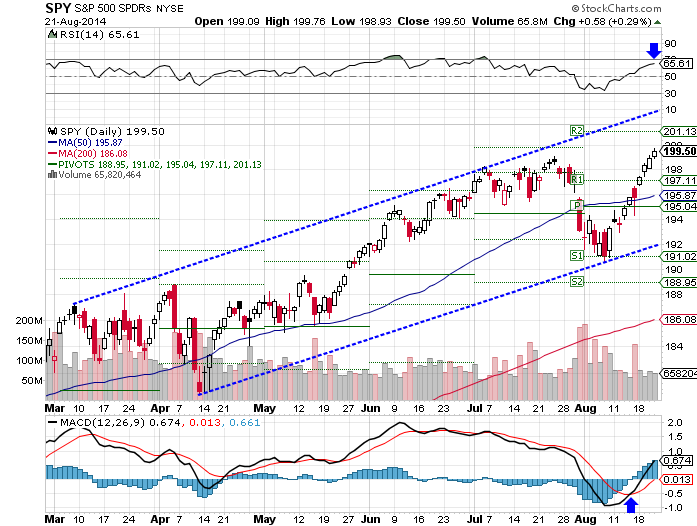 SPY lofty RSI, bullish MACD