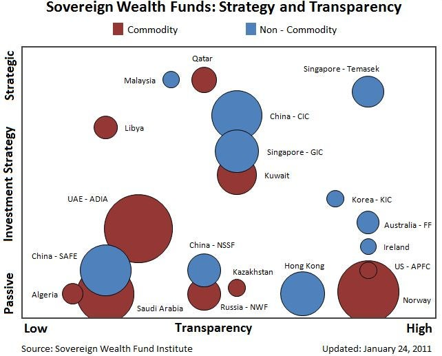 Sovereign Wealth Funds - Friend Or Foe?