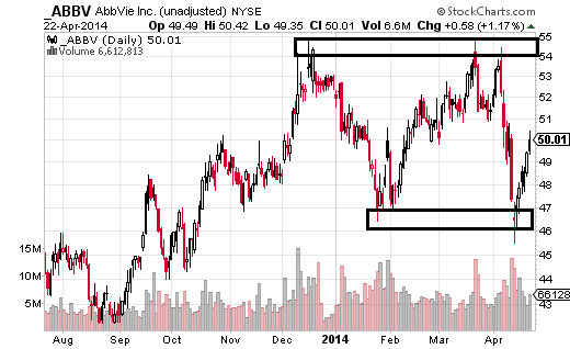 AbbVie (NYSE:ABBV) is forming a potential range, having respected a support area between $46.50 and $45.50 twice in 2014.