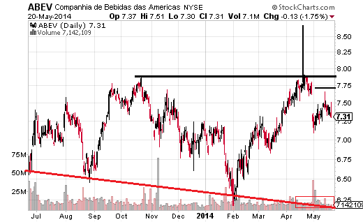 Ambev S. A. (NYSE:ABEV) been in a declining range since March 2013.
