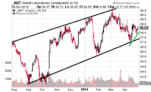 Abbott Laboratories (NYSE:ABT) has been moving within an upward channel since September, and bounced off the channel low in mid-April.
