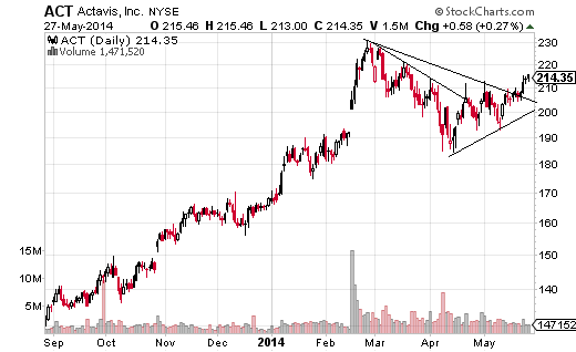 Actavis (NYSE:ACT) broke out of an ugly triangle pattern on May 22; based on the height of the pattern (rounded down), added to the breakout point, the target is $244.