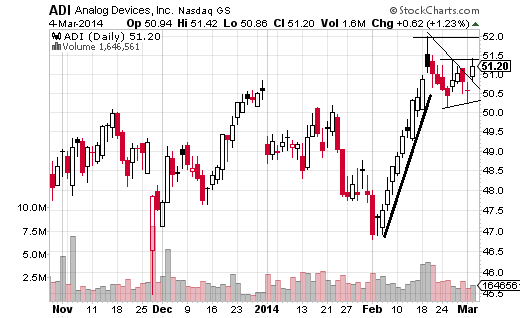 With Analog Devices (Nasdaq:ADI) the aggressive play is to buy on a move above the March 4 high of $51.42.