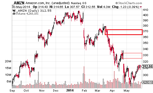 Amazon (Nasdaq:AMZN) accounts for 5.7% of the holding in XLY, and has lost more than 20% of its value since the January high at $408.06.