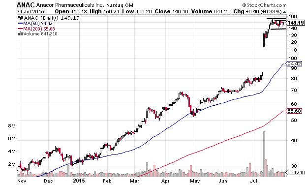 Consolidation in Uptrend on ANAC Daily Chart