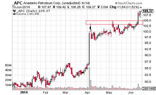 Anadarko Petroleum (NYSE:APC) is moving aggressively higher after testing the $103.92 to $104.84 resistance zone three times in April and May.