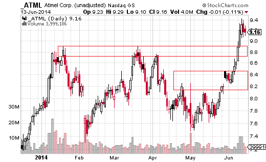 Atmel (Nasdaq:ATML) peaked three times in early 2014 between $8.91 and $8.76 before breaking higher in June.
