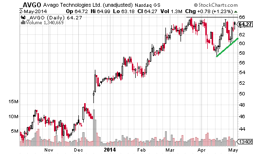 One stock to keep an eye on in the technology sector is Avago Technologies (Nasdaq:AVGO).