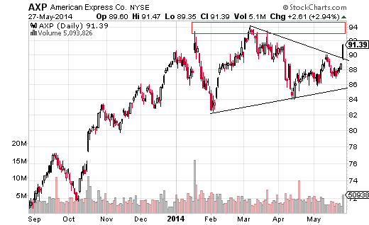 American Express (NYSE:AXP) surged 2.94% on May 27, breaking a triangle pattern.