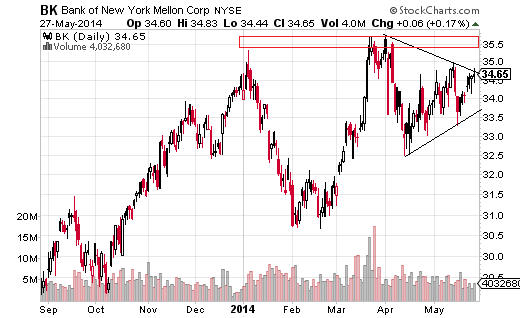 Bank of New York Mellon (NYSE:BK) hit a stiff wall of resistance just below $36 in both January and March.