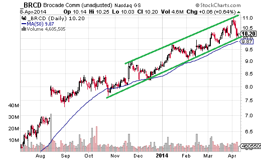 The current trend channel in Brocade Communications (Nasdaq:BRCD) has been in place since December.
