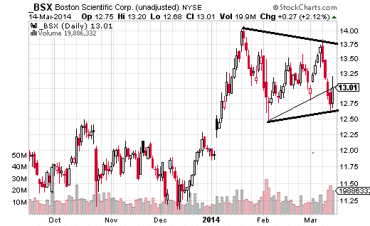 Boston Scientific (NYSE:BSX) doesn't have the prettiest triangle, but the consolidation still likely provides a trading opportunity.