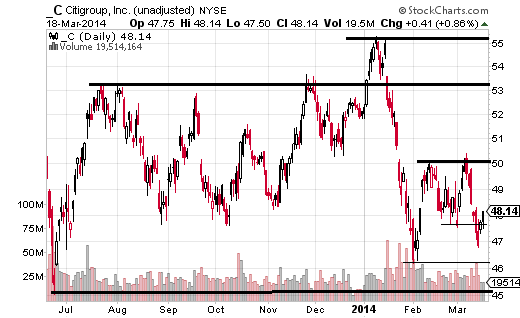 Citigroup (NYSE:C) is down more than 7% YTD, making it the weakest of these four major US banks.