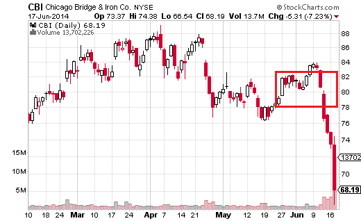 Chicago Bridge & Iron (NYSE:CBI) sold off 7.23% as it was found out that company profitability had been overstated.