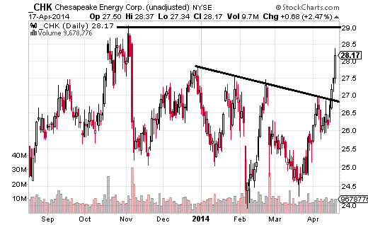 Chesapeake Energy (NYSE:CHK) has also broken above short-term resistance.