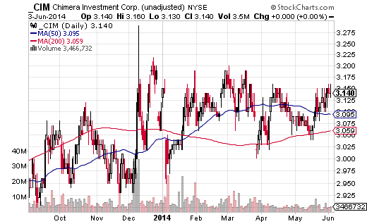 Chimera Investment (NYSE:CIM) is a real-estate investment trust, or REIT, which pays a hefty 11.4% dividend yield.