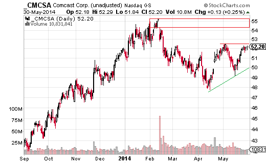 "Comcast (Nasdaq:CMCSA) accounts for 6.79% of the holdings within XLY, and has a price currently in ""no man's land."""