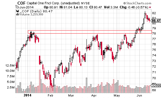 Capital One Financial (NYSE:COF) tested a resistance area between $78.49 and $77.91 three times since the start of 2014.