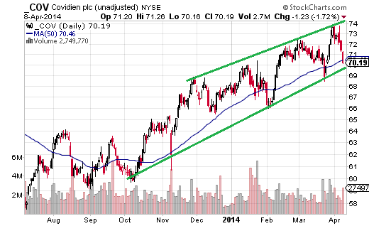 Covidien (NYSE:COV) been moving in a $5 channel (approximately) since October.