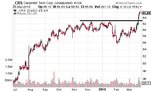 Carpenter Technology (NYSE:CRS) had well defined resistance just below $63, which was aggressively broken on March 19.