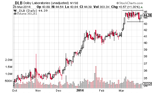 Dolby Laboratories (NYSE:DLB) had a near-vertical rally in early March, but has moved sideways since March 10.