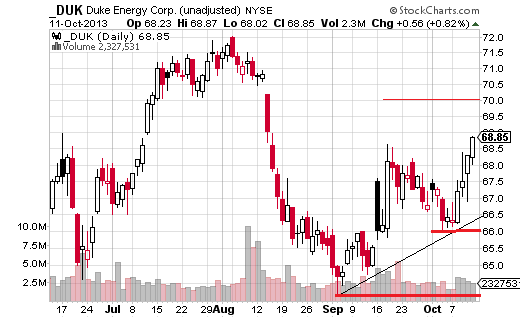 Bullish move in Duke Energy toward nearby resistance.