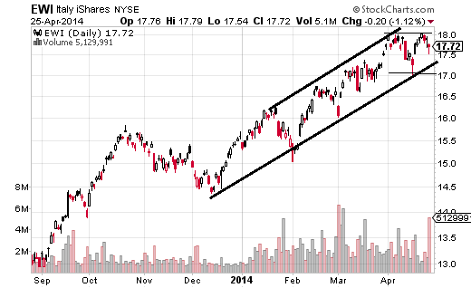 Italy iShares (ARCA:EWI) is up 3.20% over the last month and has been advancing since August 2012. In 2014 the ETF has been moving higher within a trend channel.