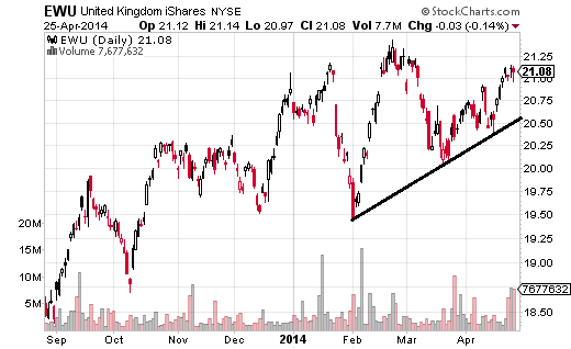 United Kingdom iShares (ARCA:EWU) is up 3.59% over the last month and has been in a uptrend since 2009, with the latest leg starting in mid-2012.