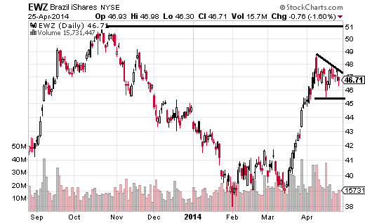 Brazil iShares (ARCA:EWZ) is up 9.85% over the last month and has formed a pennant-like chart pattern.