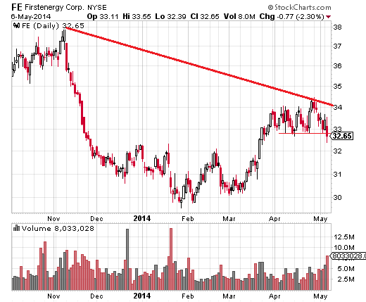 First Energy (NYSE:FE) broke below support at $33 on more than double the average volume, indicating a further slide.
