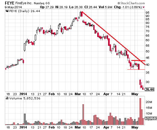 FireEye (Nasdaq:FEYE) is one of the most volatile stocks for day and swing traders.