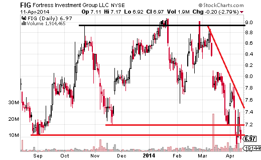 Fortress Investment Group (NYSE:FIG) has been largely range-bound since September, but a 6.69% drop last week took the price below support.