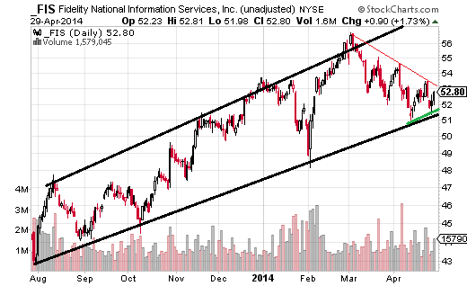 Fidelity National Information Services (NYSE:FIS) has a well tested channel going back to June, and is currently testing the channel bottom in April.