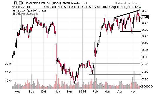 Flextronics International (Nasdaq:FLEX) is pushing at the top of a rising channel.