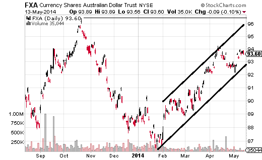 While still in a long-term downtrend, the CurrencyShares Australian Dollar (ARCA:FXA) has had a strong run higher in 2014