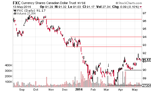 The CurrencyShares Canadian Dollar (ARCA:FXC) has been moving lower for more than three years.