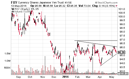 The CurrencyShares Japanese Yen (ARCA:FXY) is moving in choppy range since February.