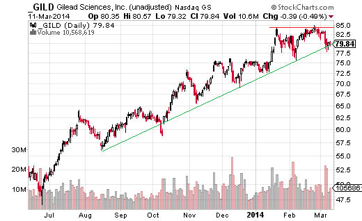Gilead Sciences (Nasdaq:GILD) at first glance looks to have a similar setup as HCA Holdings.