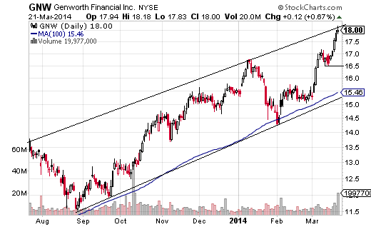 Genworth Financial (NYSE:GNW) has seen a strong surge in March, and has more than doubled since the start of 2013.