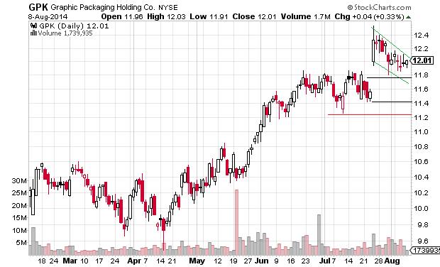 GPK lost upside momentum