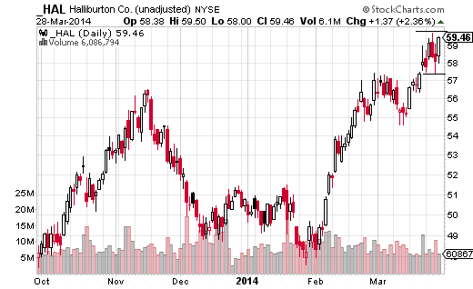 Halliburton (NYSE:HAL) is in a long-term uptrend and has had another nice run higher since the start of February.