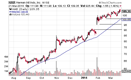 Harman International (NYSE:HAR) has seen multiple short burst higher followed by extended periods of more sideways movement.