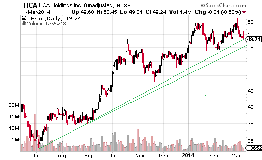 HCA Holdings (NYSE:HCA) is approaching trendline support at $49 to $48, depending on how the lines are drawn.