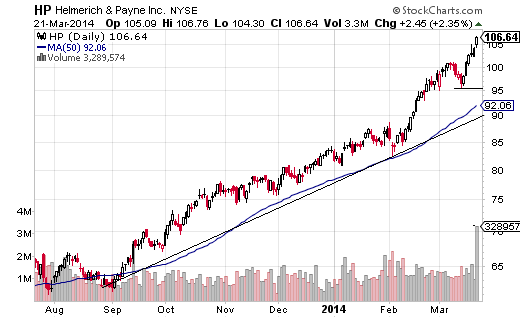 Helmerich & Payne (NYSE:HP), which was already in strong trend, has accelerated to the upside in February and March.